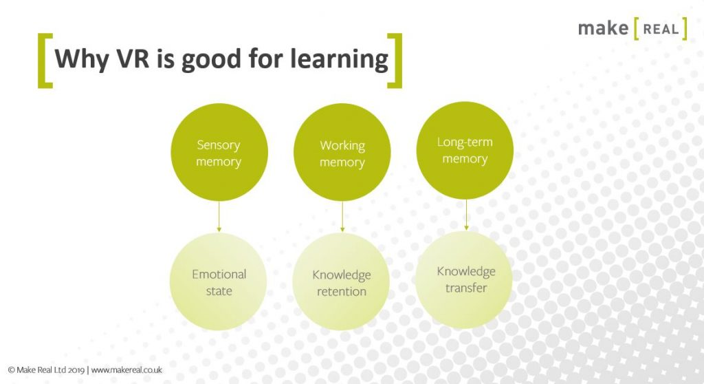 An image exploring why VR is good for learning