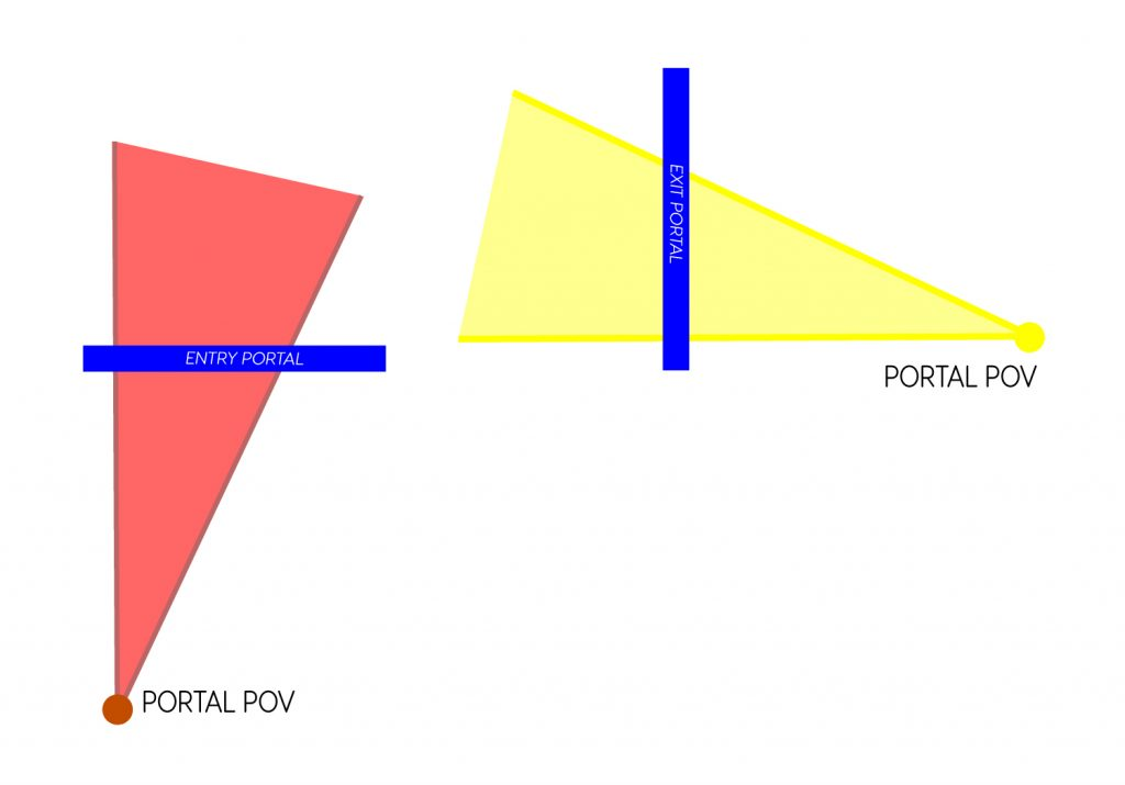 An image showing the creation of portals in Shadow Point