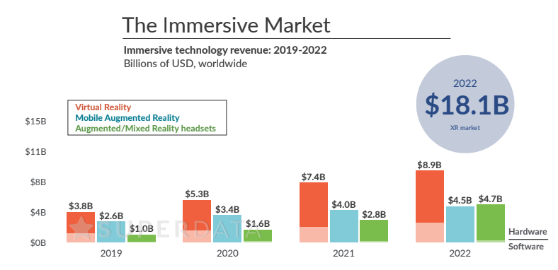 Immersive Technology Revenue