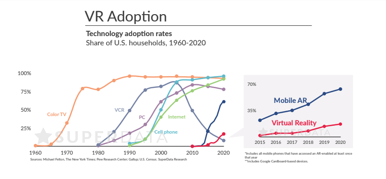 Mass Adoption rates