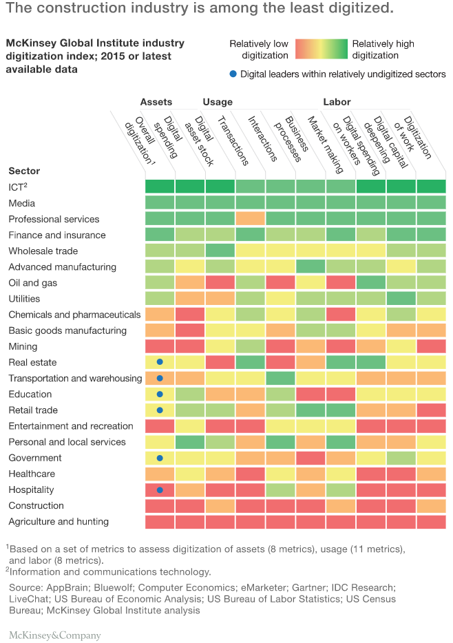 A table illustrating digitalisation of construction industry