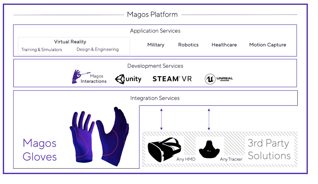 Illustration of Magos Gloves use cases